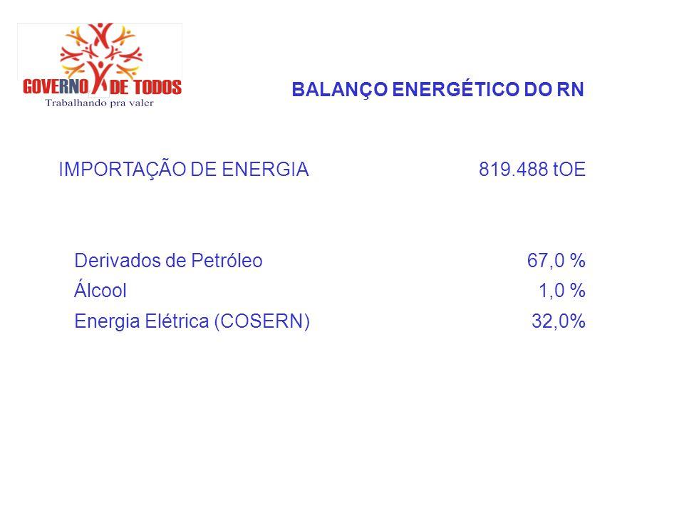 ENERGIA SOLAR PETROBRAS (Guamaré) -Maior sistema fotovoltaico do Brasil (956 módulos) -Conhecer novas tecnologias de filme fino -Acompanhar desempenho operacional -Capacitar recursos humanos -Sistema solar para aquecimento de óleo térmico (primeiro do Brasil) -36 espelhos 2x6 m – consolidação do conhecimento para novos projetos de geração de vapor, de energia elétrica e dessalinização de água PCHs (Assu/Santa Cruz)