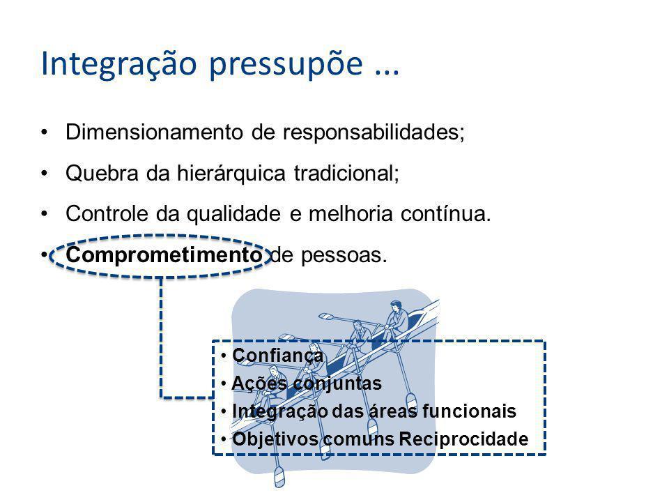 Dimensionamento de responsabilidades; Quebra da hierárquica tradicional; Controle da qualidade e melhoria contínua.