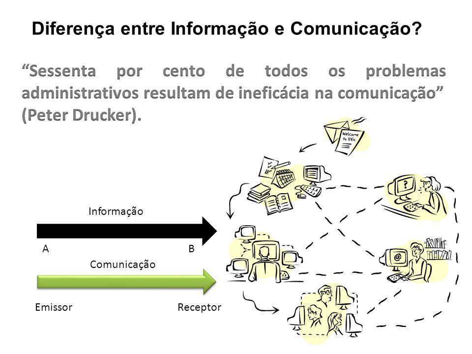 Informação AB EmissorReceptor Comunicação Diferença entre Informação e Comunicação?