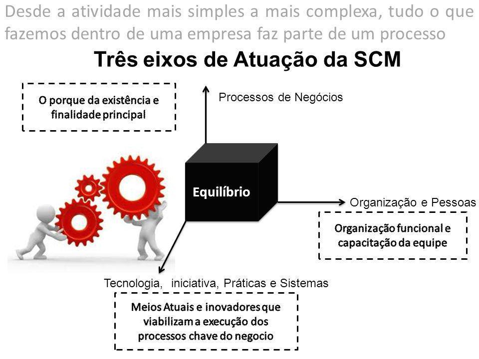 Equilíbrio Processos de Negócios Organização e Pessoas Tecnologia, iniciativa, Práticas e Sistemas Três eixos de Atuação da SCM Desde a atividade mais simples a mais complexa, tudo o que fazemos dentro de uma empresa faz parte de um processo