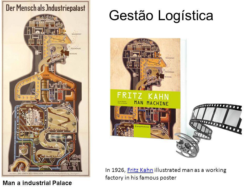 Gestão Logística Man a industrial Palace In 1926, Fritz Kahn illustrated man as a working factory in his famous posterFritz Kahn