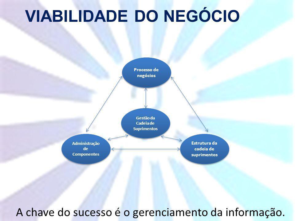Processo de negócios Gestão da Cadeia de Suprimentos Administração de Componentes Estrutura da cadeia de suprimentos VIABILIDADE DO NEGÓCIO A chave do sucesso é o gerenciamento da informação.
