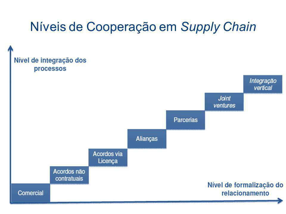 Níveis de Cooperação em Supply Chain