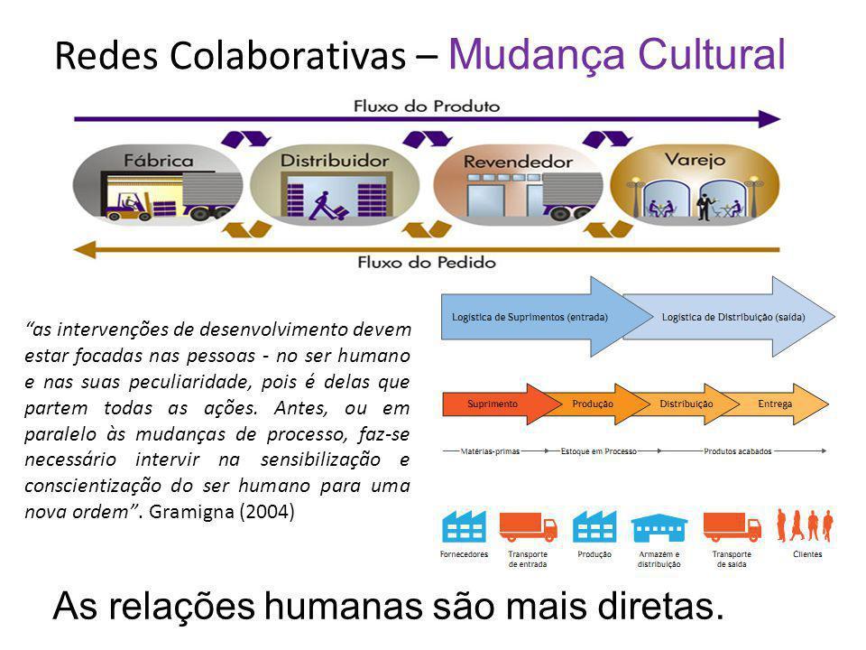 Redes Colaborativas – Mudança Cultural As relações humanas são mais diretas. as intervenções de desenvolvimento devem estar focadas nas pessoas - no s