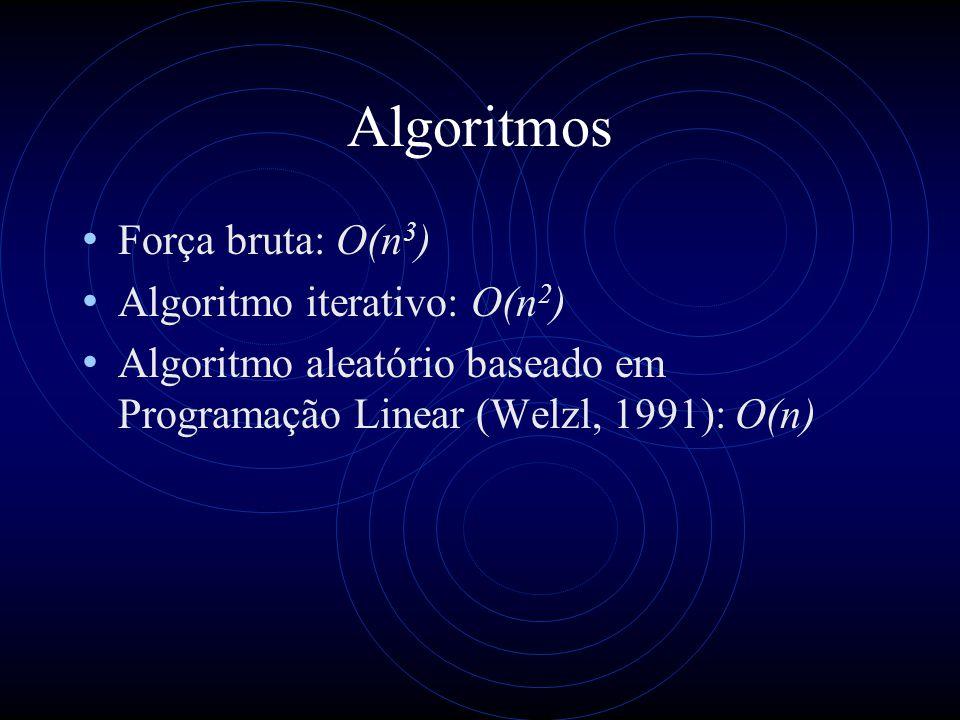 Algoritmos Força bruta: O(n 3 ) Algoritmo iterativo: O(n 2 ) Algoritmo aleatório baseado em Programação Linear (Welzl, 1991): O(n)