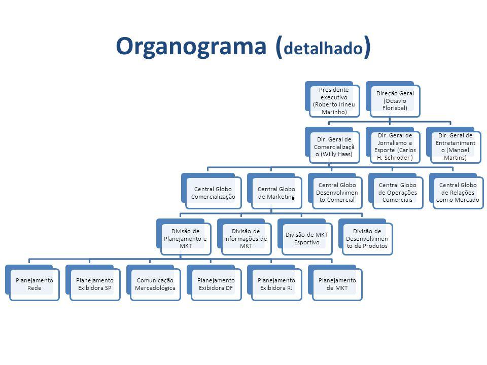 Organograma ( detalhado ) Presidente executivo (Roberto Irineu Marinho) Direção Geral (Octavio Florisbal) Dir. Geral de Comercializaçã o (Willy Haas)