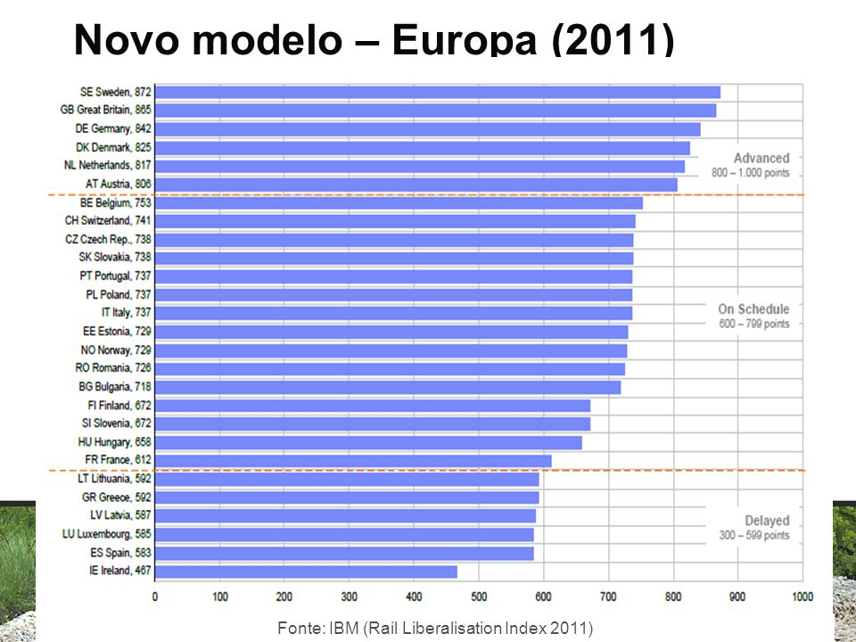 Novo modelo – Europa (2011) Fonte: IBM (Rail Liberalisation Index 2011)
