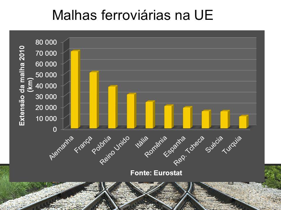 Malhas ferroviárias na UE