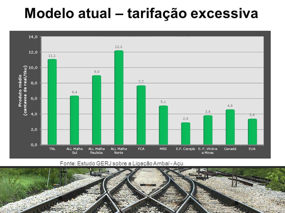 Modelo atual – tarifação excessiva Fonte: Estudo GERJ sobre a Ligação Ambaí - Açu