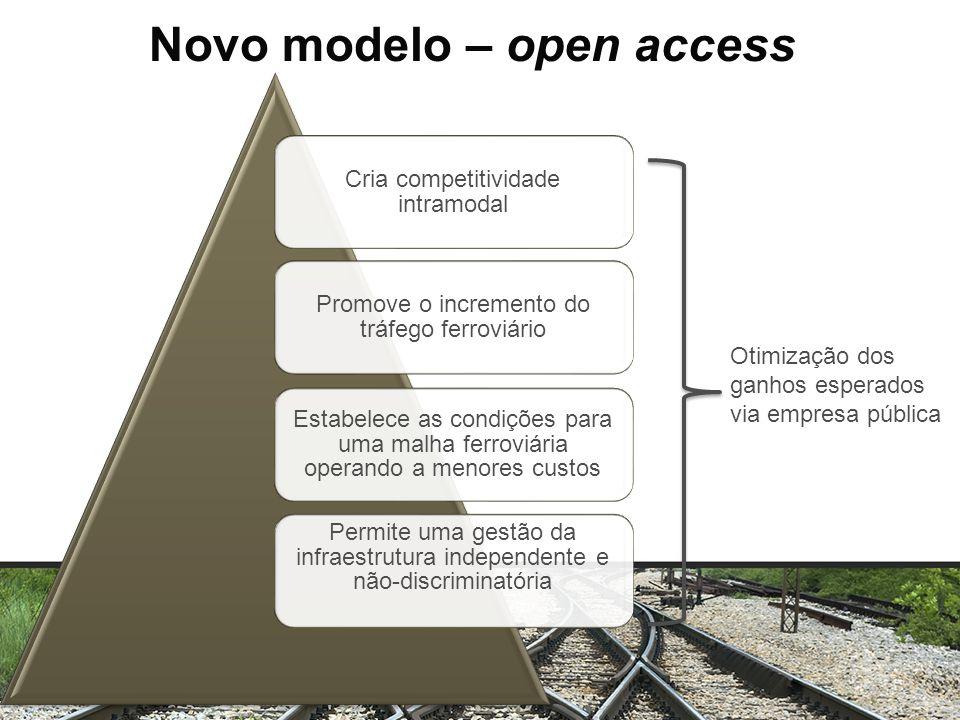 Novo modelo – open access Cria competitividade intramodal Promove o incremento do tráfego ferroviário Estabelece as condições para uma malha ferroviár