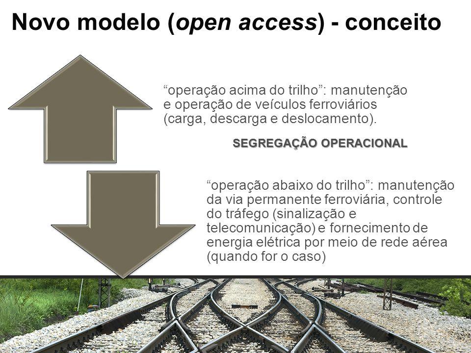 Novo modelo (open access) - conceito operação acima do trilho: manutenção e operação de veículos ferroviários (carga, descarga e deslocamento). operaç