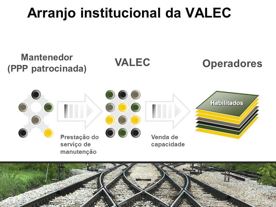 Habilitados VALEC Venda de capacidade Prestação do serviço de manutenção Mantenedor (PPP patrocinada) Operadores Arranjo institucional da VALEC