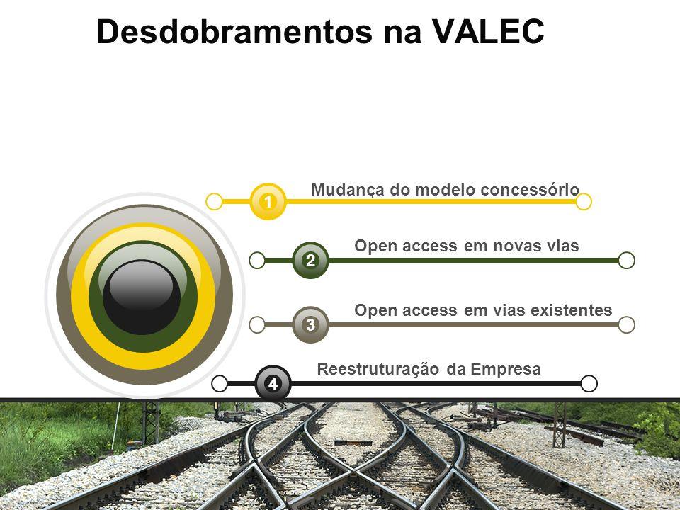 Mudança do modelo concessório Open access em novas vias Open access em vias existentes Reestruturação da Empresa 4 3 2 1 Desdobramentos na VALEC