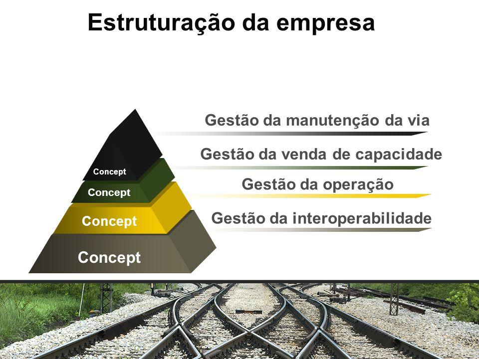 Gestão da manutenção da via Gestão da venda de capacidade Gestão da operação Gestão da interoperabilidade Concept Estruturação da empresa