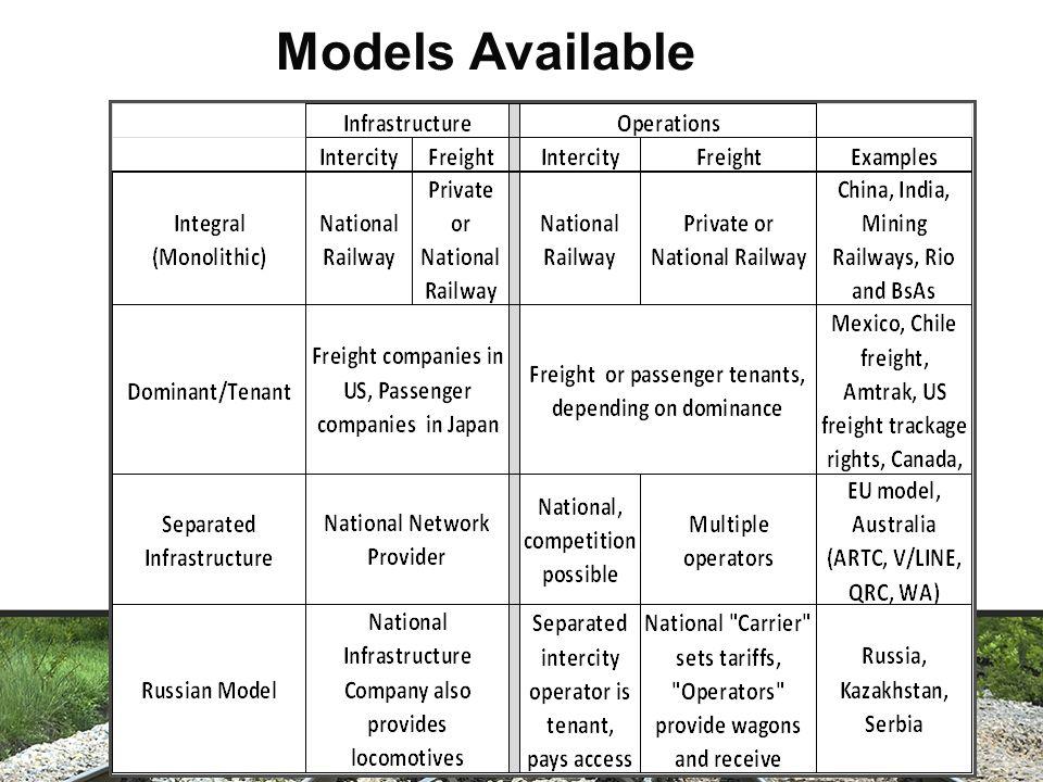 Novo modelo (open access) - conceito operação acima do trilho: manutenção e operação de veículos ferroviários (carga, descarga e deslocamento).