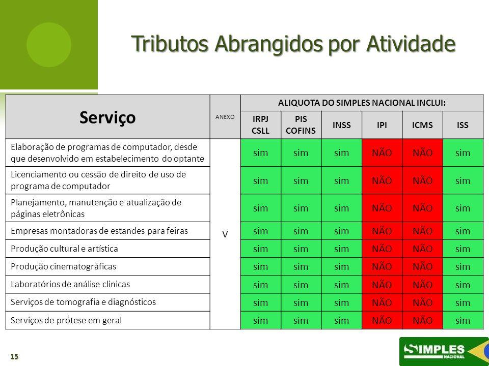 Tributos Abrangidos por Atividade 15 Serviço ANEXO ALIQUOTA DO SIMPLES NACIONAL INCLUI: IRPJ CSLL PIS COFINS INSSIPIICMSISS Elaboração de programas de
