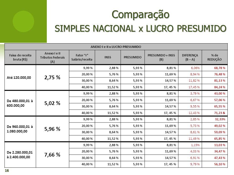 Comparação SIMPLES NACIONAL x LUCRO PRESUMIDO 16 ANEXO I e II x LUCRO PRESUMIDO Faixa de receita bruta (R$) Anexo I e II Tributos Federais (A) Fator r
