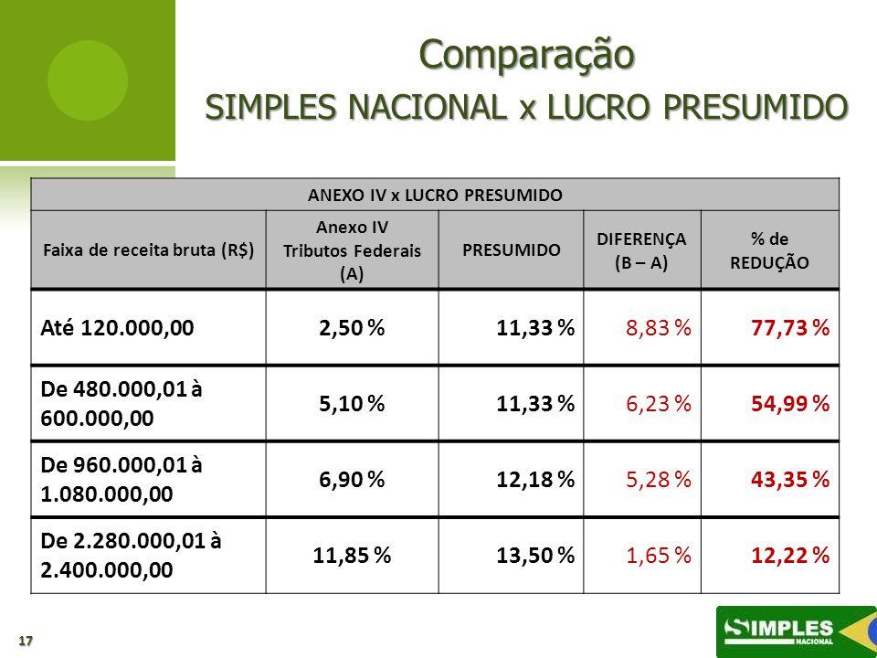 Comparação SIMPLES NACIONAL x LUCRO PRESUMIDO 17 ANEXO IV x LUCRO PRESUMIDO Faixa de receita bruta (R$) Anexo IV Tributos Federais (A) PRESUMIDO DIFER