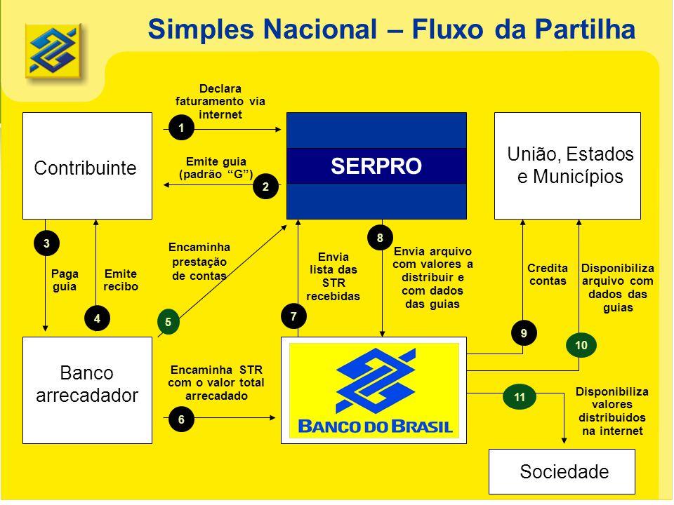 Simples Nacional – Fluxo da Partilha Contribuinte Banco arrecadador União, Estados e Municípios Declara faturamento via internet 1 Paga guia 3 Emite g