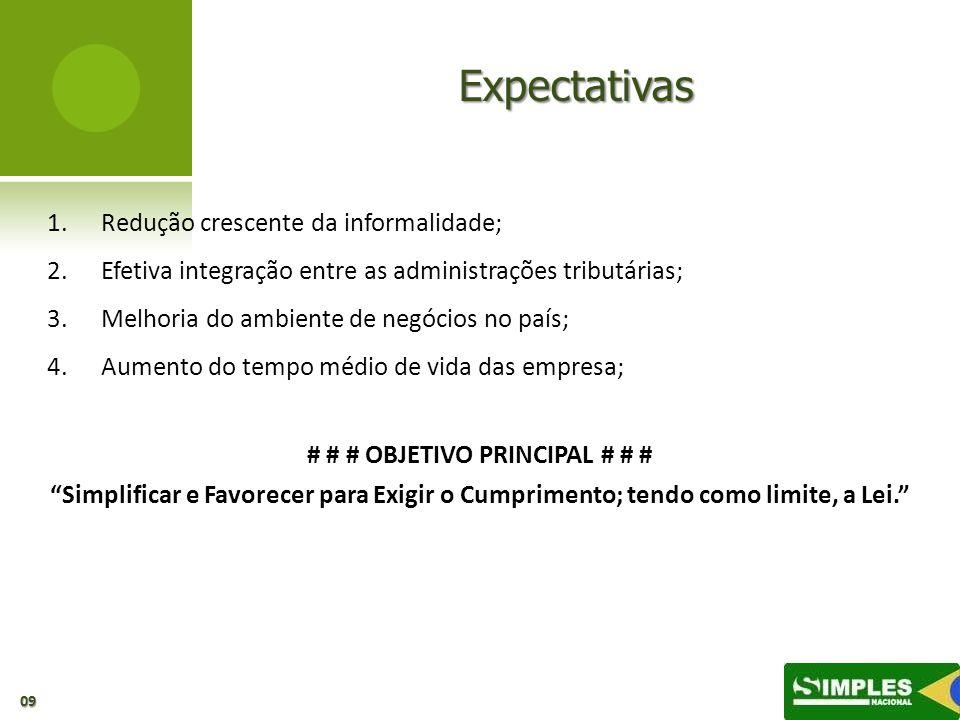 Expectativas 1. 1.Redução crescente da informalidade; 2. 2.Efetiva integração entre as administrações tributárias; 3. 3.Melhoria do ambiente de negóci