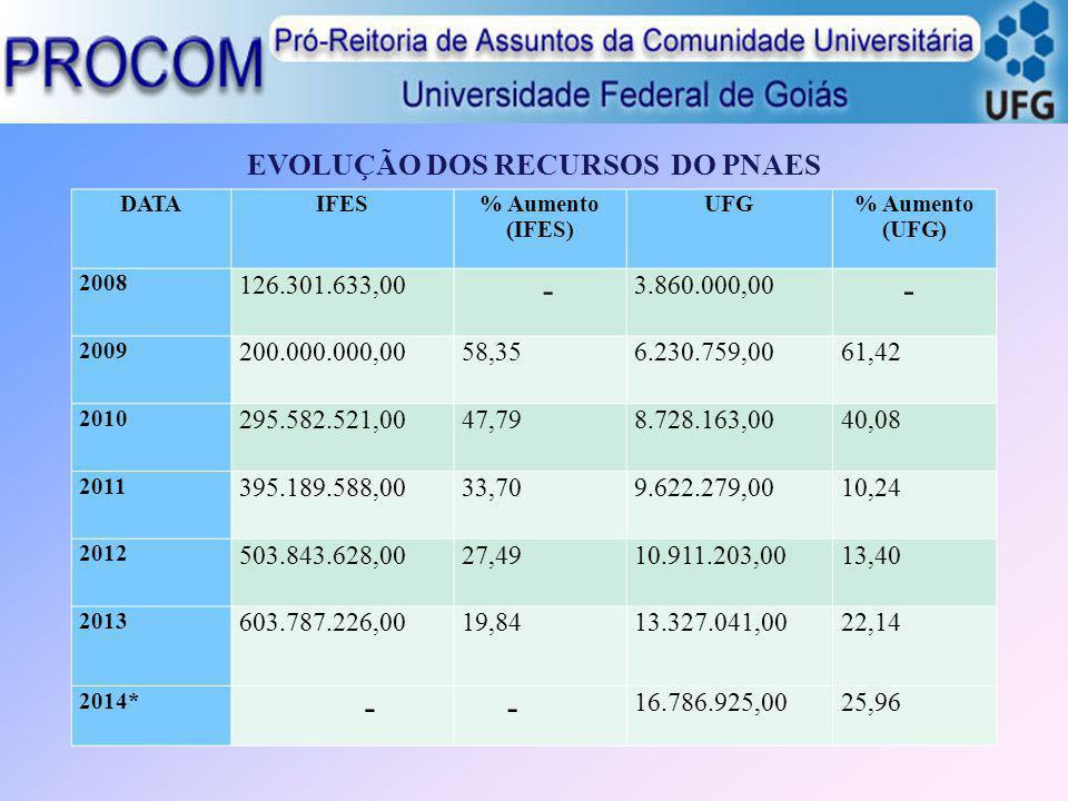 EVOLUÇÃO DOS RECURSOS DO PNAES DATAIFES% Aumento (IFES) UFG% Aumento (UFG) 2008 126.301.633,00 - 3.860.000,00 - 2009 200.000.000,0058,356.230.759,0061