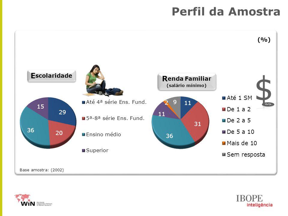 R enda Familiar (salário mínimo) R enda Familiar (salário mínimo) E scolaridade (%) Perfil da Amostra Base amostra: (2002)