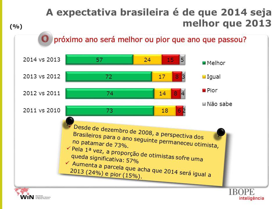 A expectativa brasileira é de que 2014 seja melhor que 2013 (%) Desde de dezembro de 2008, a perspectiva dos Brasileiros para o ano seguinte permaneceu otimista, no patamar de 73%.