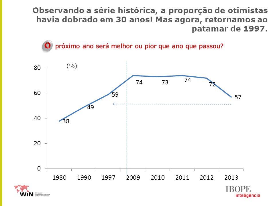 Observando a série histórica, a proporção de otimistas havia dobrado em 30 anos! Mas agora, retornamos ao patamar de 1997. (%)