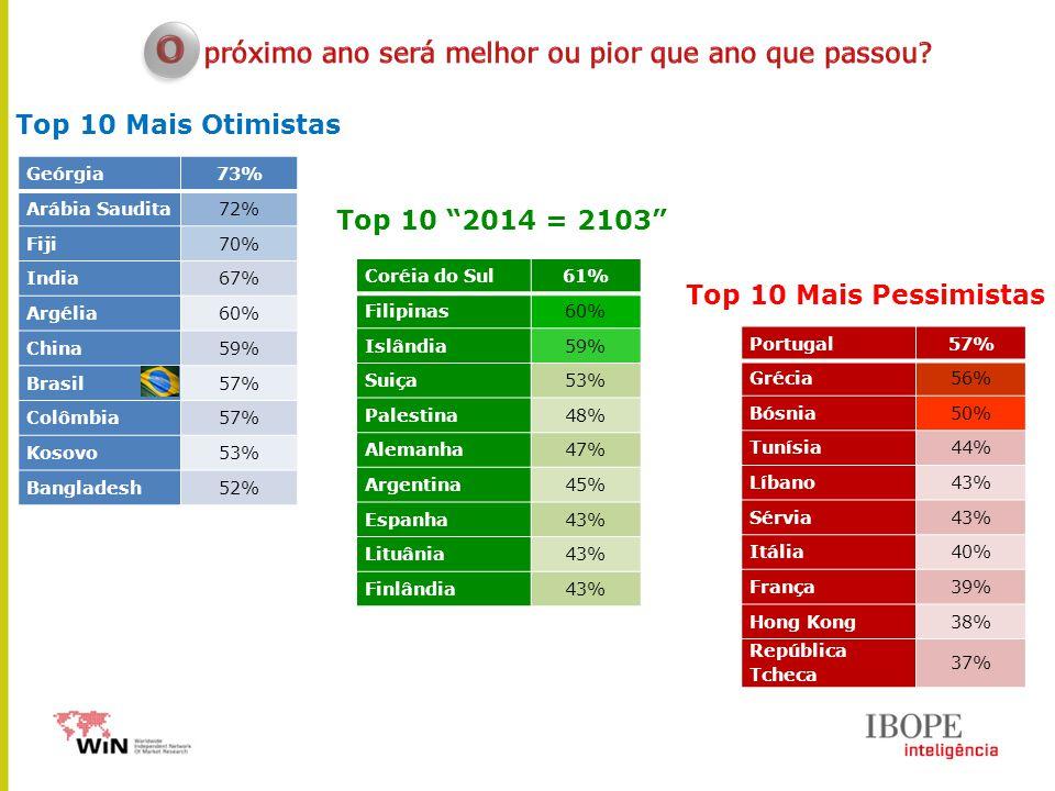Geórgia73% Arábia Saudita72% Fiji70% India67% Argélia60% China59% Brasil57% Colômbia57% Kosovo53% Bangladesh52% Top 10 Mais Otimistas Top 10 Mais Pessimistas Portugal57% Grécia56% Bósnia50% Tunísia44% Líbano43% Sérvia43% Itália40% França39% Hong Kong38% República Tcheca 37% Coréia do Sul61% Filipinas60% Islândia59% Suiça53% Palestina48% Alemanha47% Argentina45% Espanha43% Lituânia43% Finlândia43% Top 10 2014 = 2103