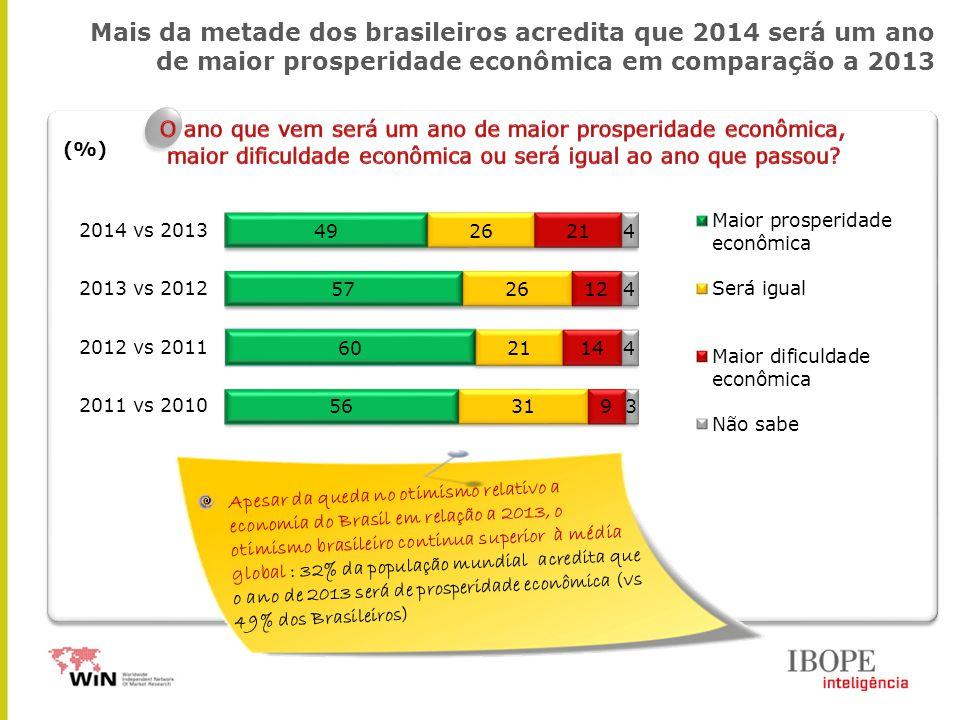 Mais da metade dos brasileiros acredita que 2014 será um ano de maior prosperidade econômica em comparação a 2013 (%) Apesar da queda no otimismo relativo a economia do Brasil em relação a 2013, o otimismo brasileiro continua superior à média global : 32% da população mundial acredita que o ano de 2013 será de prosperidade econômica (vs 49% dos Brasileiros)