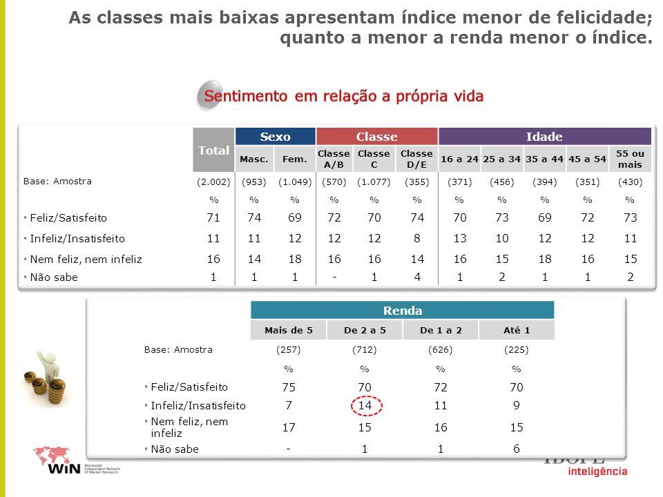 Total SexoClasseIdade Masc.Fem. Classe A/B Classe C Classe D/E 16 a 2425 a 3435 a 4445 a 54 55 ou mais Base: Amostra (2.002)(953)(1.049)(570)(1.077)(3