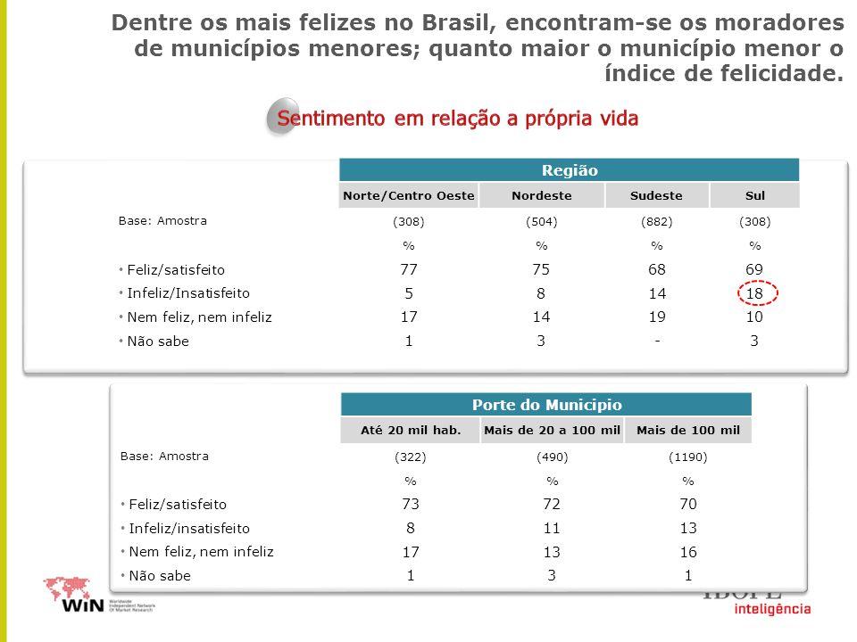 Porte do Municipio Até 20 mil hab.Mais de 20 a 100 milMais de 100 mil Base: Amostra(322)(490)(1190) %% Feliz/satisfeito 737270 Infeliz/insatisfeito 81113 Nem feliz, nem infeliz 171316 Não sabe 131 Dentre os mais felizes no Brasil, encontram-se os moradores de municípios menores; quanto maior o município menor o índice de felicidade.