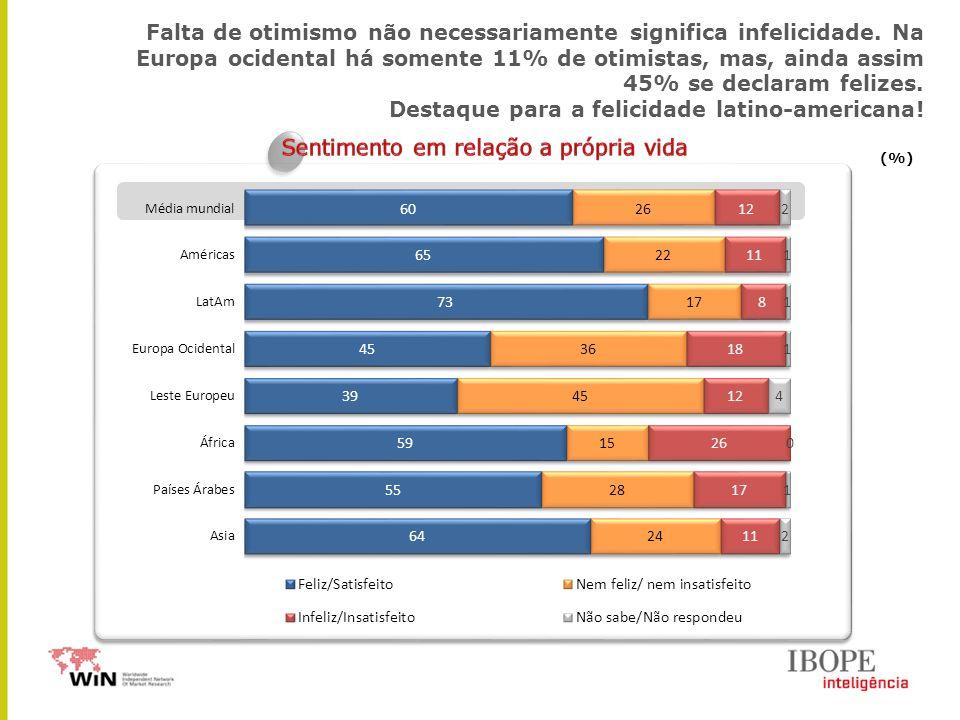 (%) Falta de otimismo não necessariamente significa infelicidade. Na Europa ocidental há somente 11% de otimistas, mas, ainda assim 45% se declaram fe
