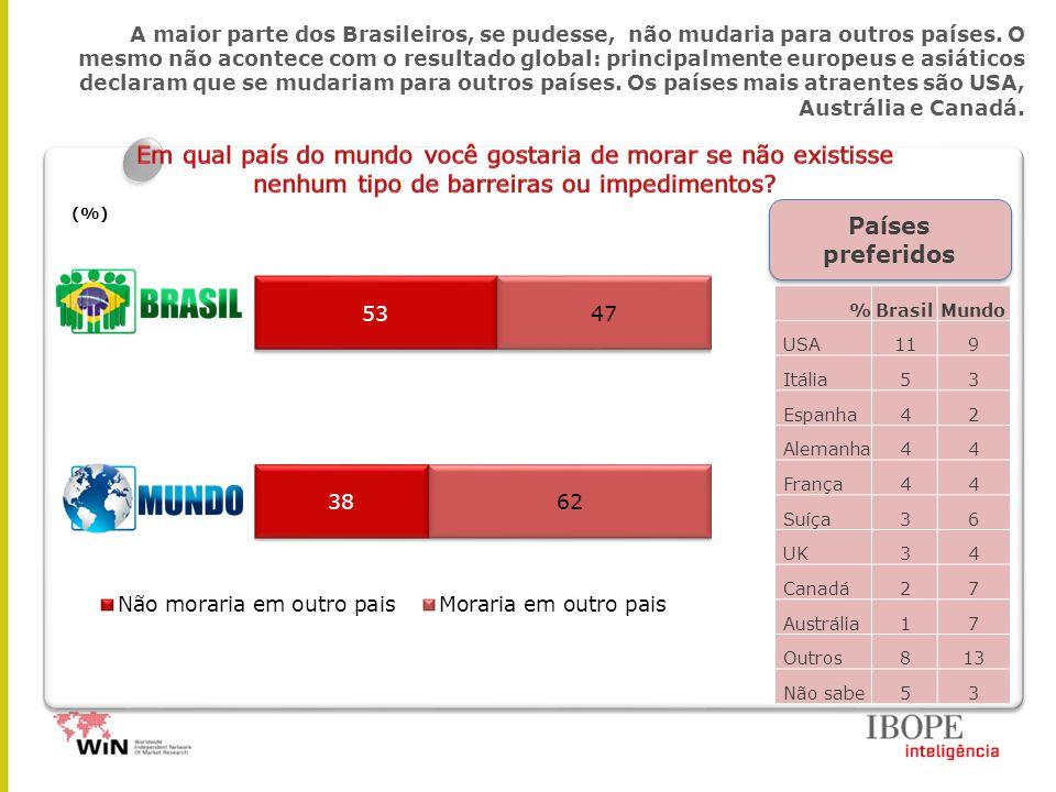 A maior parte dos Brasileiros, se pudesse, não mudaria para outros países. O mesmo não acontece com o resultado global: principalmente europeus e asiá