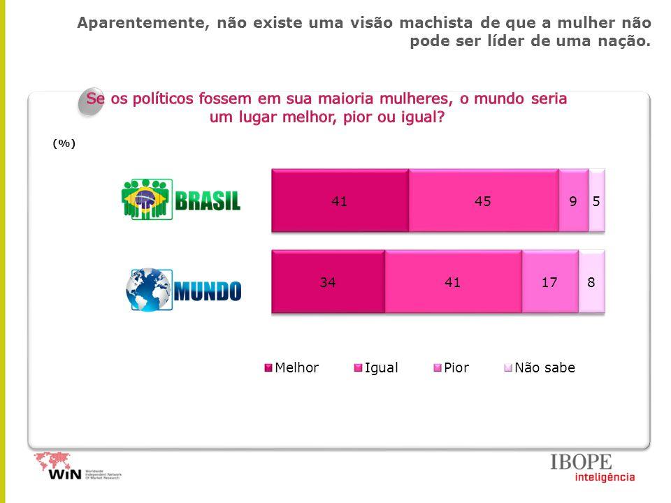 Aparentemente, não existe uma visão machista de que a mulher não pode ser líder de uma nação. (%)