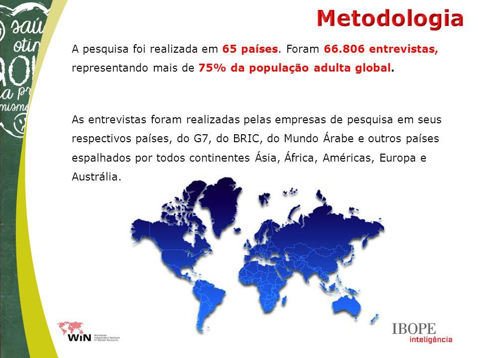 A pesquisa foi realizada em 65 países. Foram 66.806 entrevistas, representando mais de 75% da população adulta global. As entrevistas foram realizadas