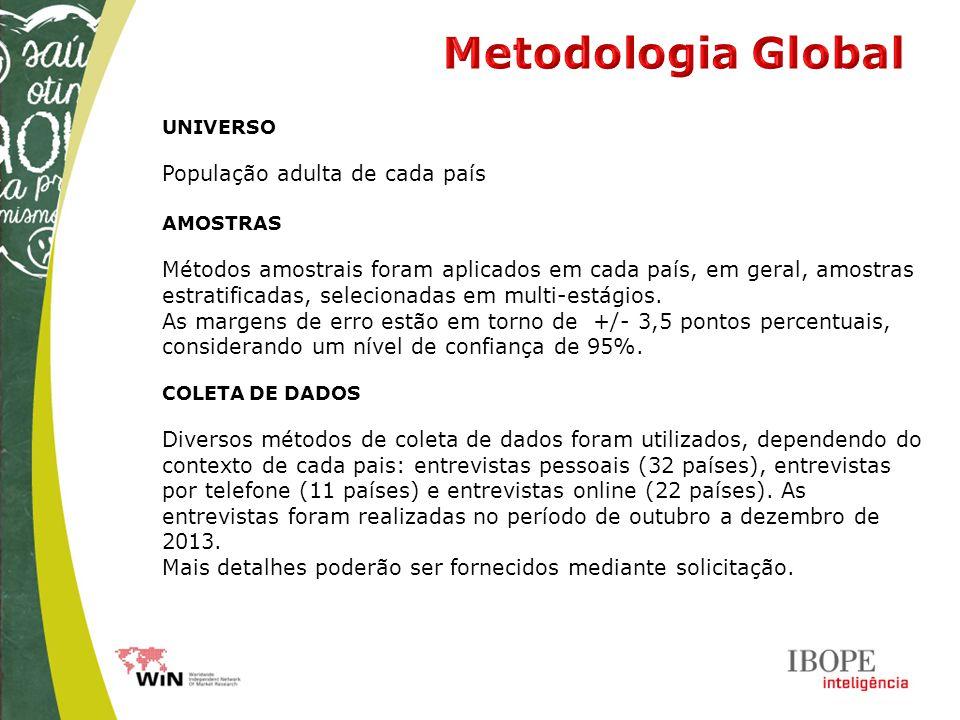 UNIVERSO População adulta de cada país AMOSTRAS Métodos amostrais foram aplicados em cada país, em geral, amostras estratificadas, selecionadas em multi-estágios.
