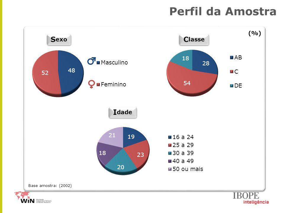 S exo I dade C lasse (%) Perfil da Amostra Base amostra: (2002)