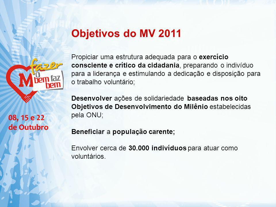 Objetivos do MV 2011 Propiciar uma estrutura adequada para o exercício consciente e crítico da cidadania, preparando o indivíduo para a liderança e es
