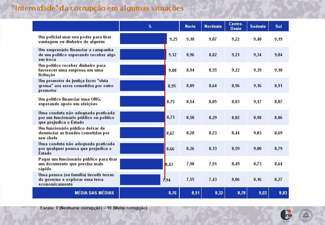 Intensidade da corrupção em algumas situações Escala: 0 (Nenhuma corrupção) – 10 (Muita corrupção)
