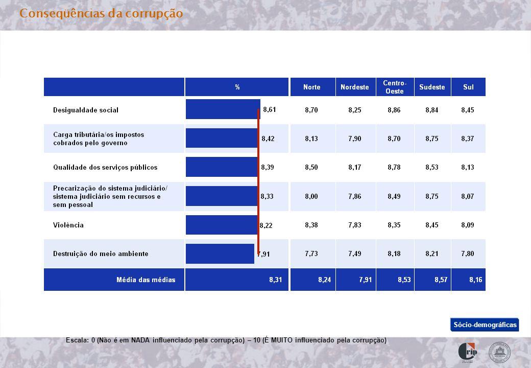 Conseqüências da corrupção Escala: 0 (Não é em NADA influenciado pela corrupção) – 10 (É MUITO influenciado pela corrupção) Sócio-demográficas
