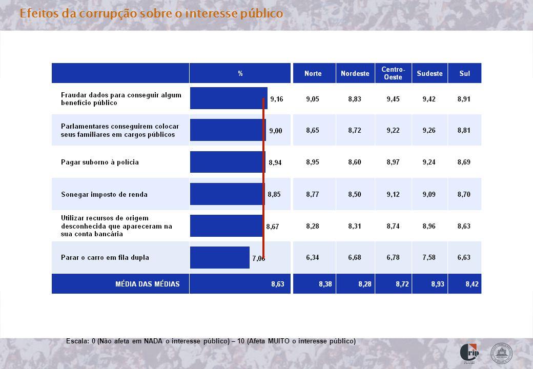 Efeitos da corrupção sobre o interesse público Escala: 0 (Não afeta em NADA o interesse público) – 10 (Afeta MUITO o interesse público)