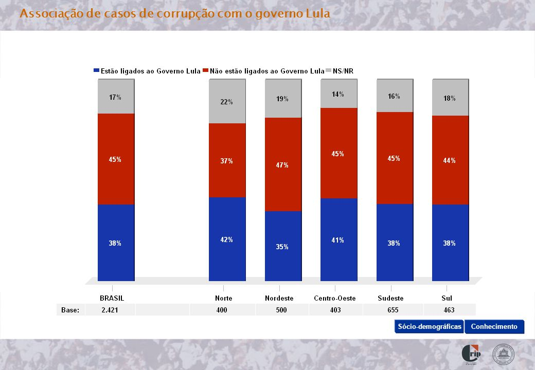 Associação de casos de corrupção com o governo Lula Sócio-demográficas Conhecimento