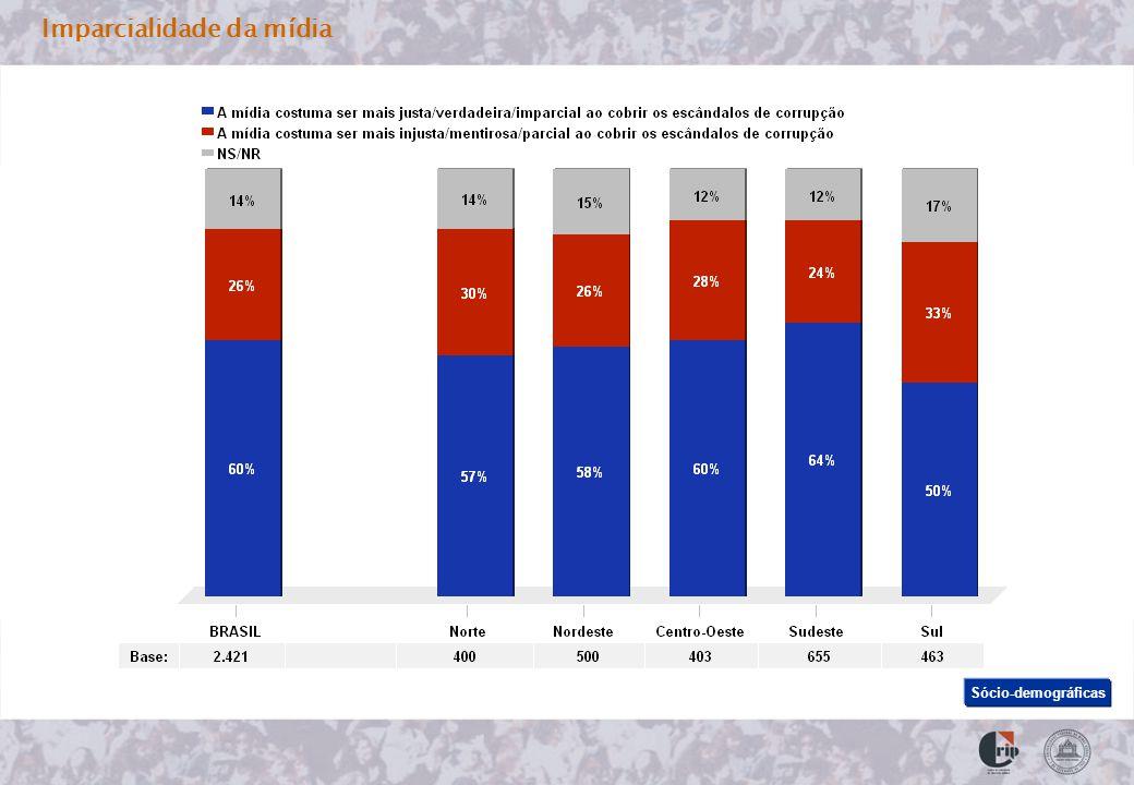 Imparcialidade da mídia Sócio-demográficas