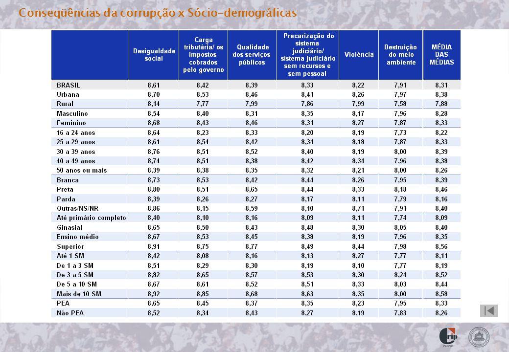 Conseqüências da corrupção x Sócio-demográficas