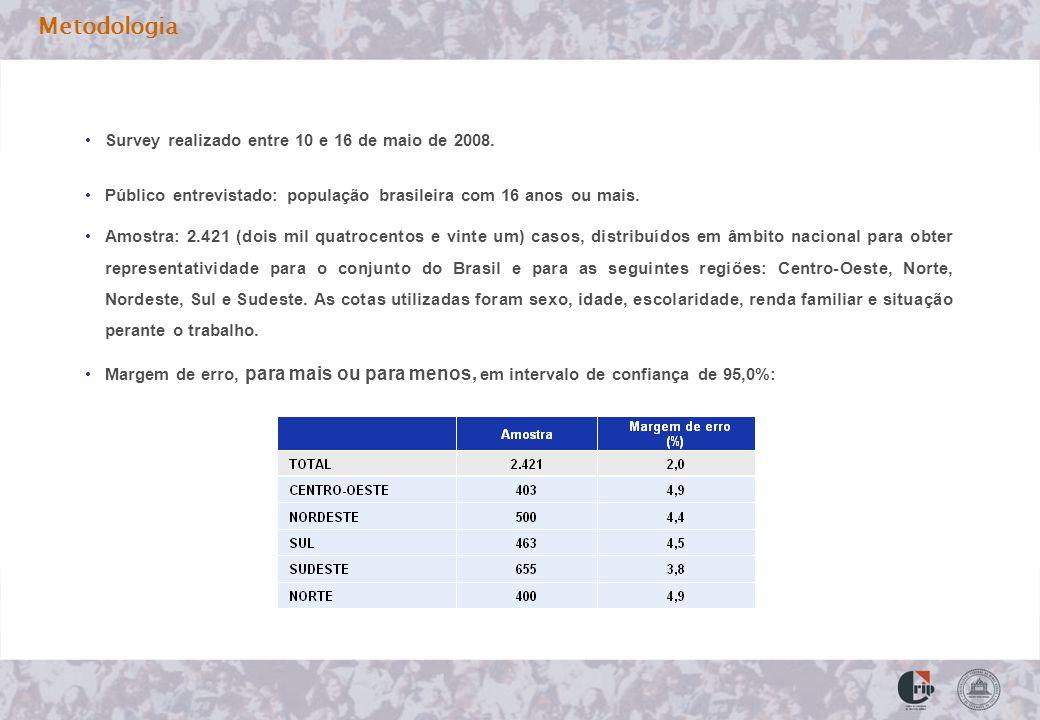 Metodologia Survey realizado entre 10 e 16 de maio de 2008. Público entrevistado: população brasileira com 16 anos ou mais. Amostra: 2.421 (dois mil q
