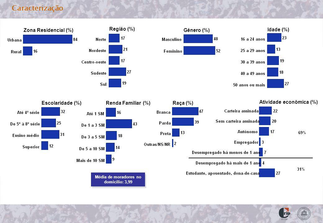 Caracterização Zona Residencial (%) Região (%) Gênero (%) Idade (%) Escolaridade (%)Renda Familiar (%)Raça (%) Atividade econômica (%) Média de moradores no domicílio: 3,99