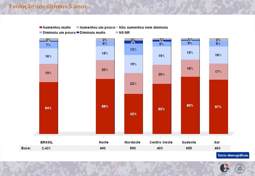 Gravidade do problema no Brasil x Sócio-demográficas