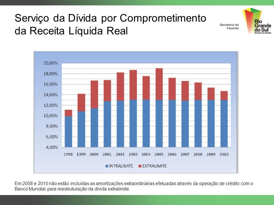 Serviço da Dívida por Comprometimento da Receita Líquida Real Em 2008 e 2010 não estão incluídas as amortizações extraordinárias efetuadas através da
