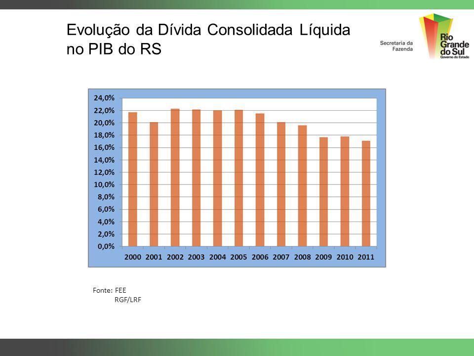 Evolução da Dívida Consolidada Líquida no PIB do RS Fonte: FEE RGF/LRF